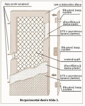 Bezpečnostní dveře třídy